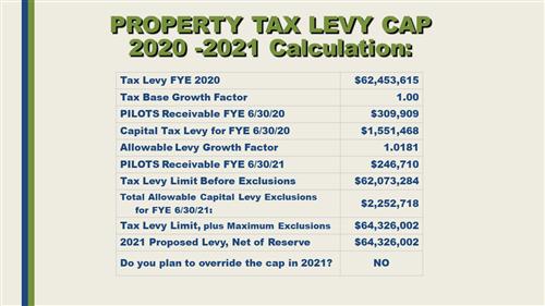 Property Tax Cap