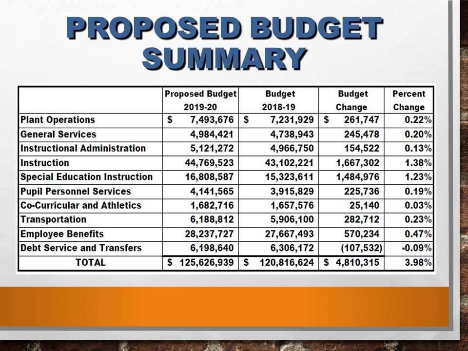 Proposed Budget Summary