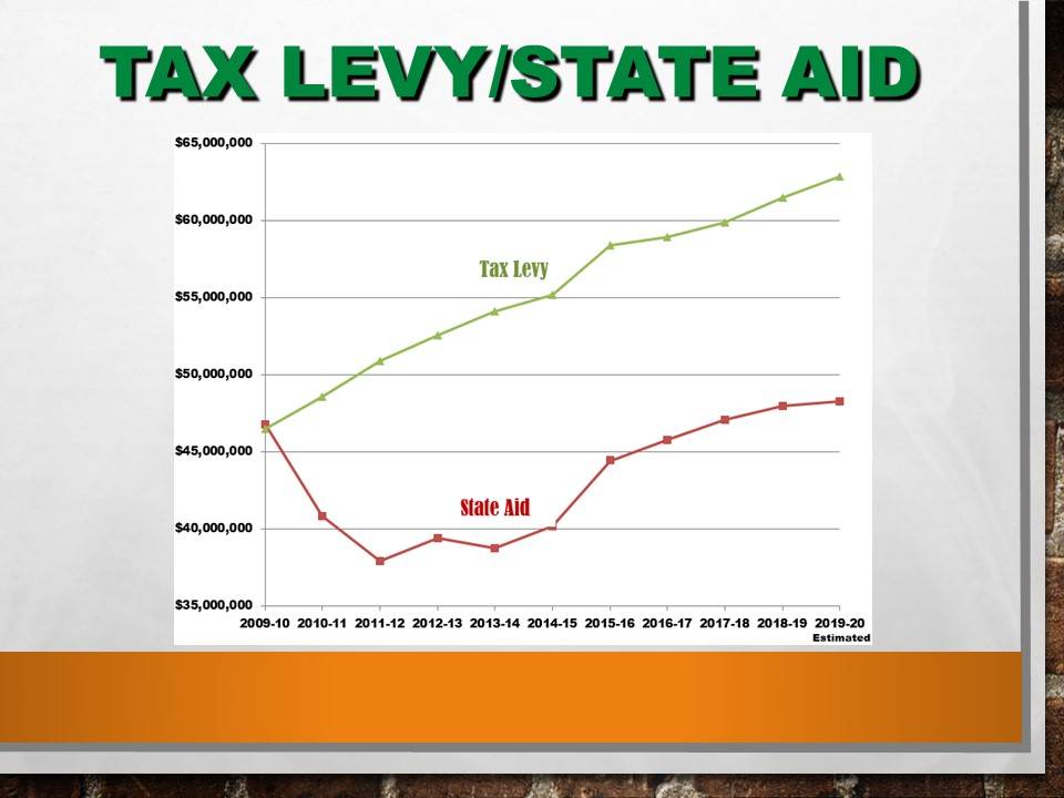 Tax Levy v State Aid