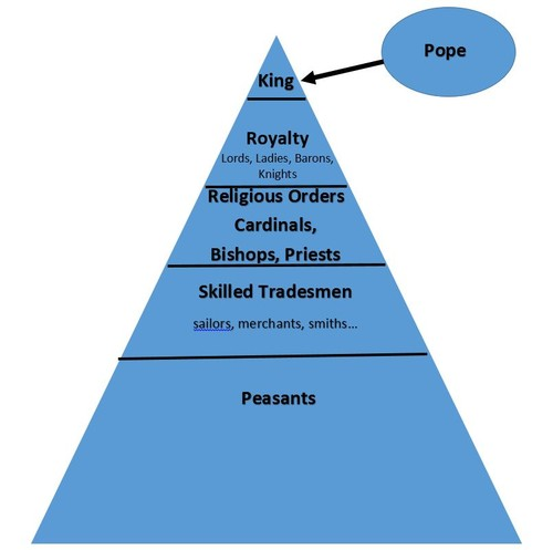 Pyramid / hierarchy of medieval society